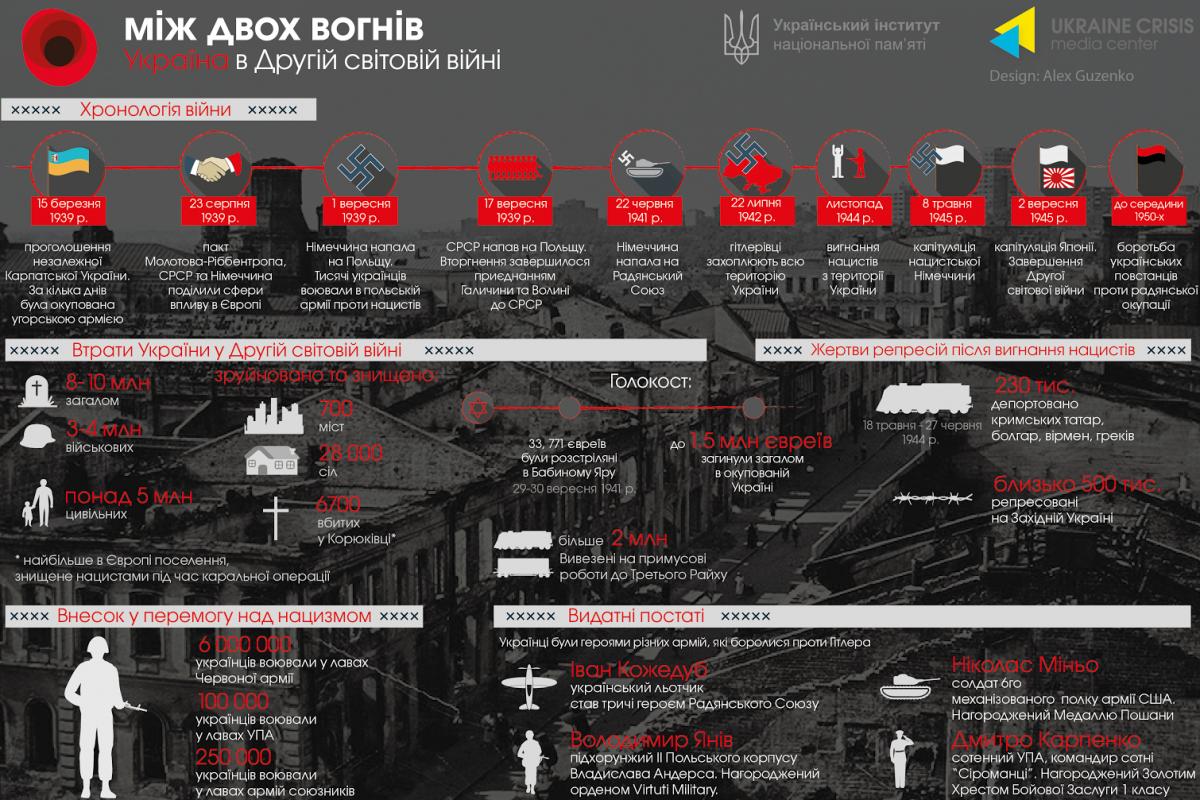 Україна у Другій світовій війні. Інфографіка (укр., рос., англ ...
